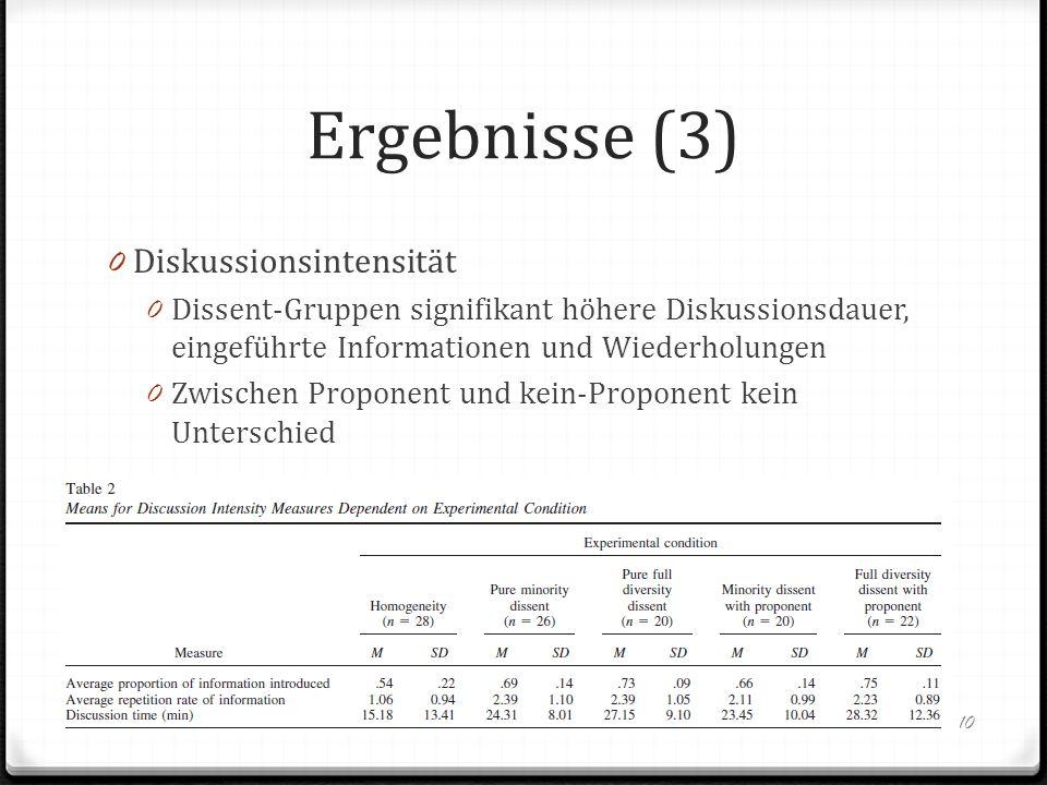 Ergebnisse (3) 0 Diskussionsintensität 0 Dissent-Gruppen signifikant höhere Diskussionsdauer, eingeführte Informationen und Wiederholungen 0 Zwischen