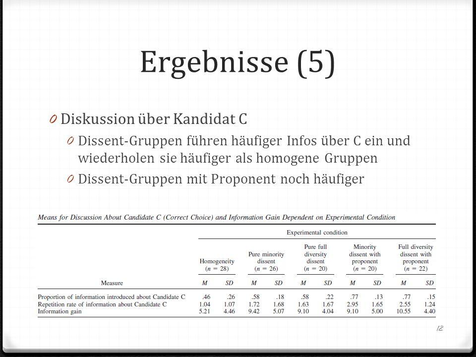 Ergebnisse (5) 0 Diskussion über Kandidat C 0 Dissent-Gruppen führen häufiger Infos über C ein und wiederholen sie häufiger als homogene Gruppen 0 Dis