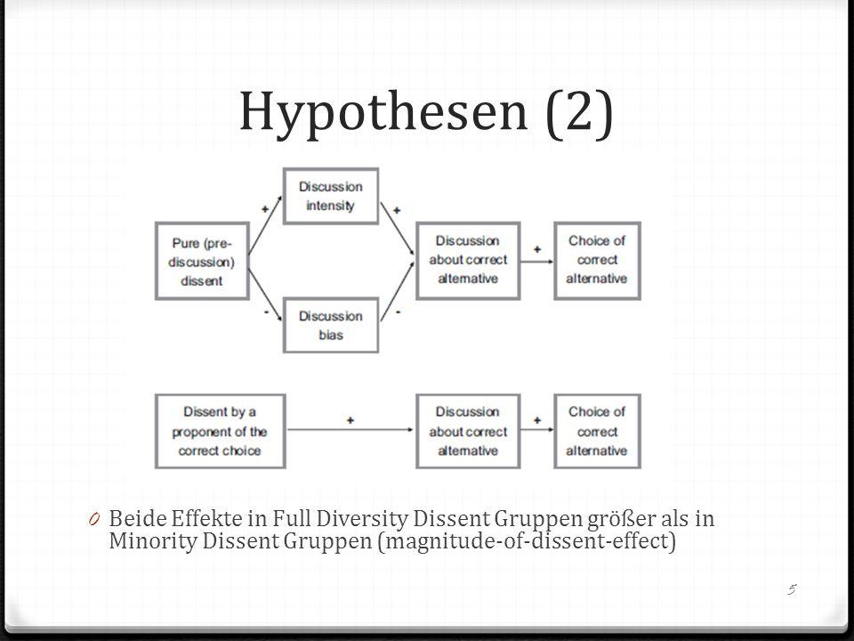 Hypothesen (2) 0 Beide Effekte in Full Diversity Dissent Gruppen größer als in Minority Dissent Gruppen (magnitude-of-dissent-effect) 5