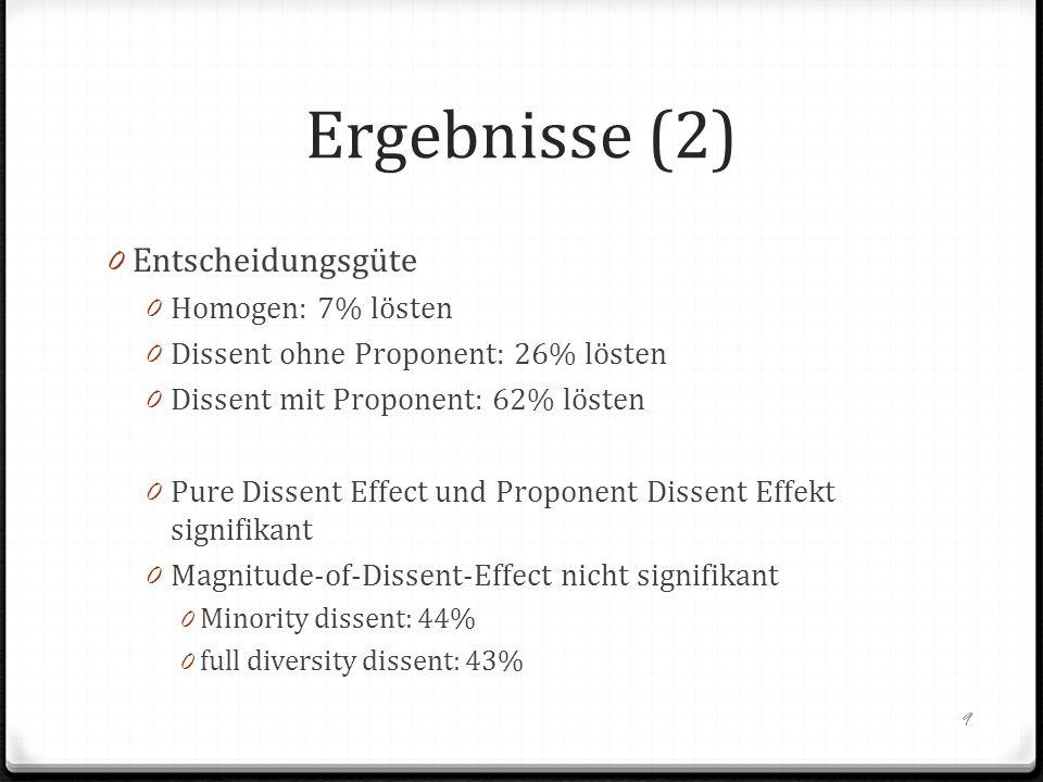 Ergebnisse (2) 0 Entscheidungsgüte 0 Homogen: 7% lösten 0 Dissent ohne Proponent: 26% lösten 0 Dissent mit Proponent: 62% lösten 0 Pure Dissent Effect