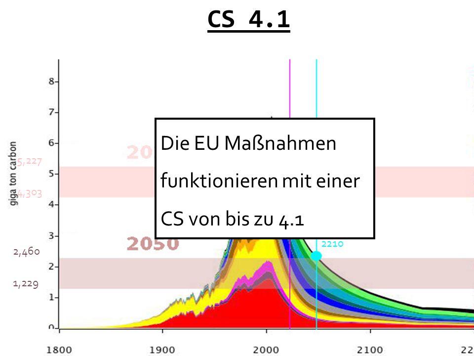 CS 4.1 4321 2210 4,303 5,227 2,460 1,229 Die EU Maßnahmen funktionieren mit einer CS von bis zu 4.1