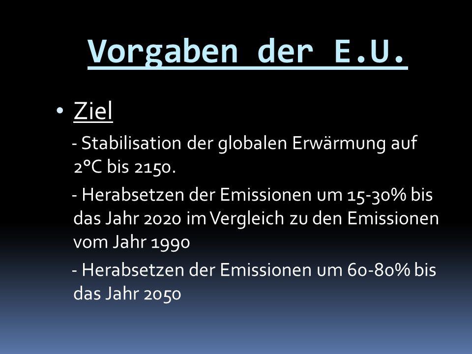 Vorgaben der E.U. Ziel - Stabilisation der globalen Erwärmung auf 2°C bis 2150. - Herabsetzen der Emissionen um 15-30% bis das Jahr 2020 im Vergleich