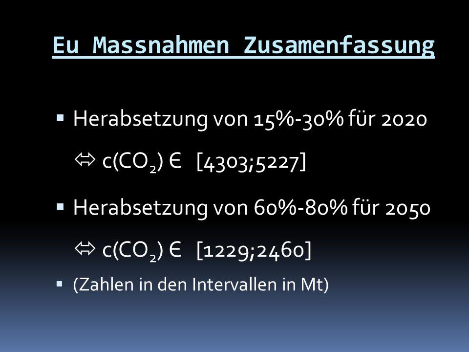 Eu Massnahmen Zusamenfassung  Herabsetzung von 15%-30% für 2020  c(CO 2 ) Є [4303;5227]  Herabsetzung von 60%-80% für 2050  c(CO 2 ) Є [1229;2460]  (Zahlen in den Intervallen in Mt)