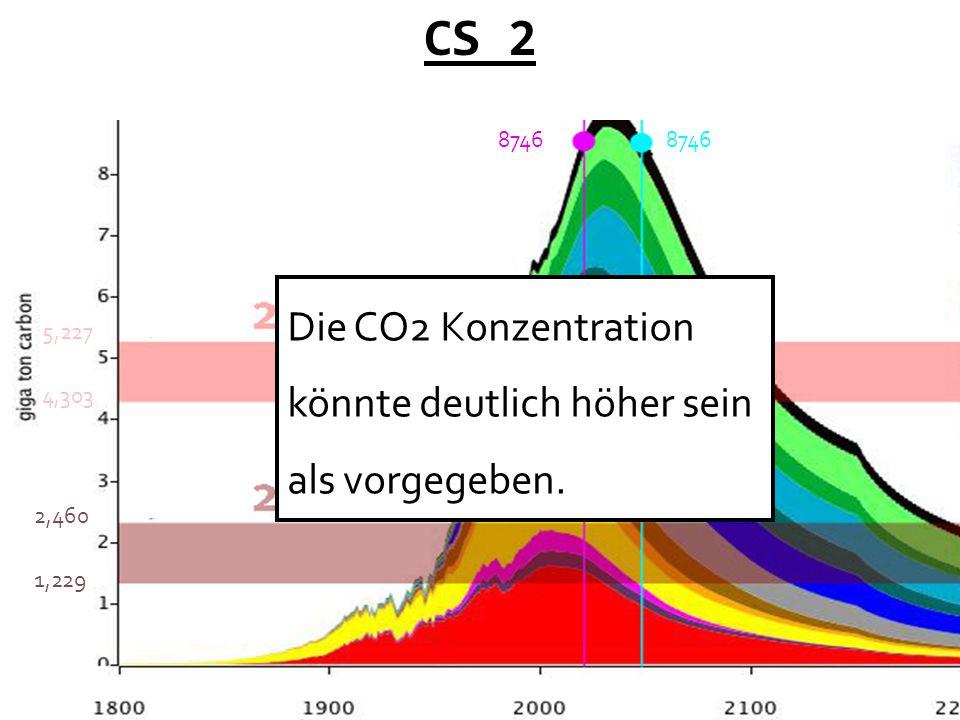 CS 2 Die CO2 Konzentration könnte deutlich höher sein als vorgegeben. 8746 4,303 5,227 2,460 1,229