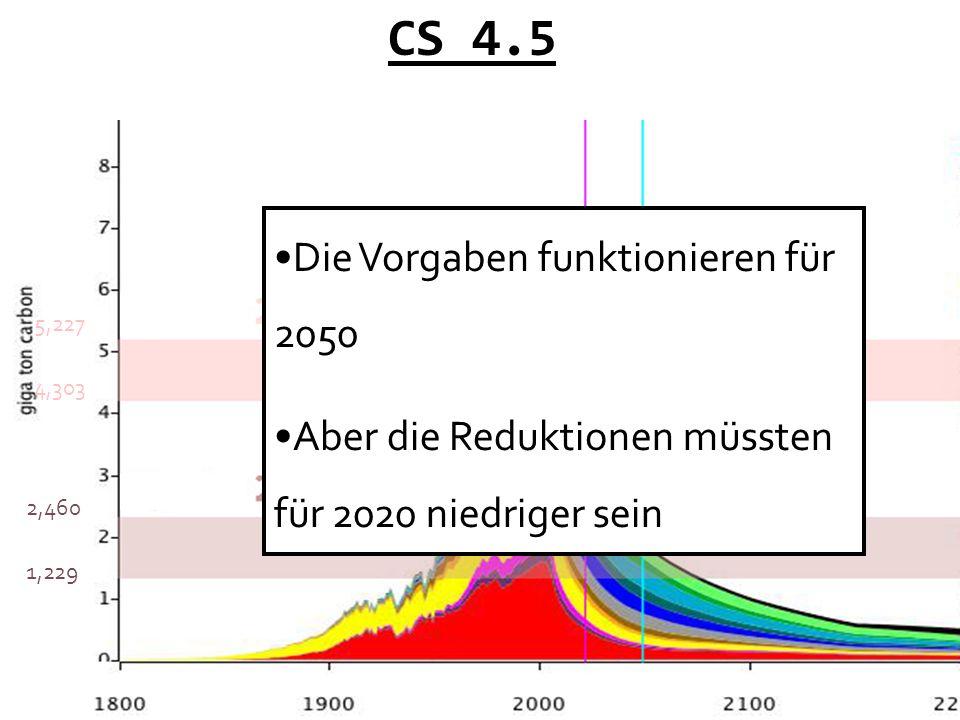 CS 4.5 3064 1826 4,303 5,227 2,460 1,229 Die Vorgaben funktionieren für 2050 Aber die Reduktionen müssten für 2020 niedriger sein