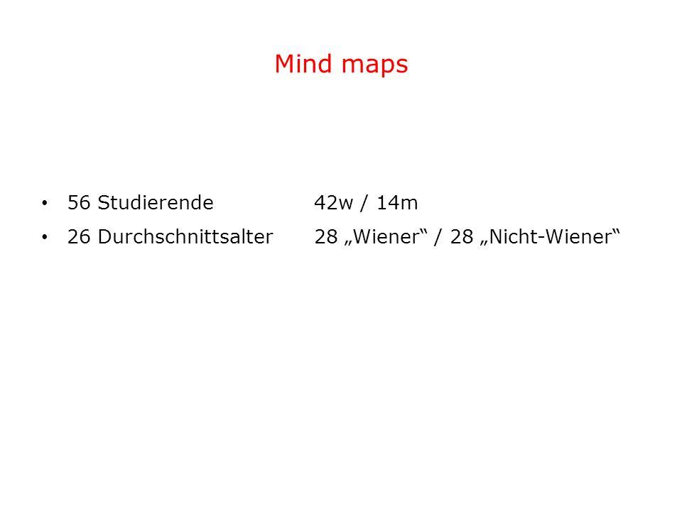 """Mind maps 56 Studierende 42w / 14m 26 Durchschnittsalter28 """"Wiener / 28 """"Nicht-Wiener"""
