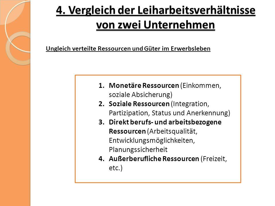 4. Vergleich der Leiharbeitsverhältnisse von zwei Unternehmen 1.Monetäre Ressourcen (Einkommen, soziale Absicherung) 2.Soziale Ressourcen (Integration