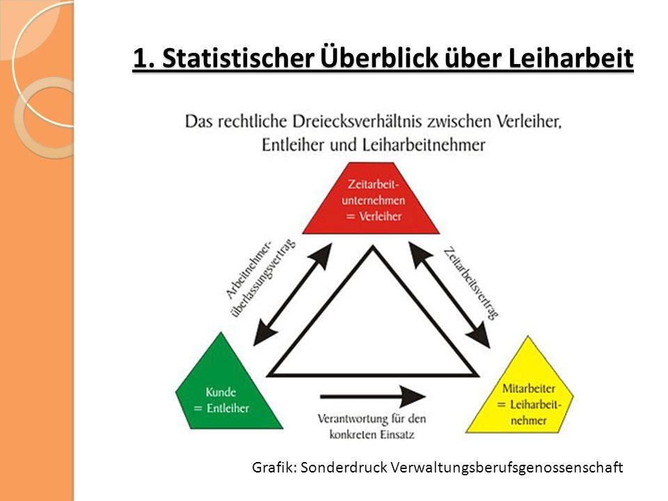 1. Statistischer Überblick über Leiharbeit Grafik: Sonderdruck Verwaltungsberufsgenossenschaft