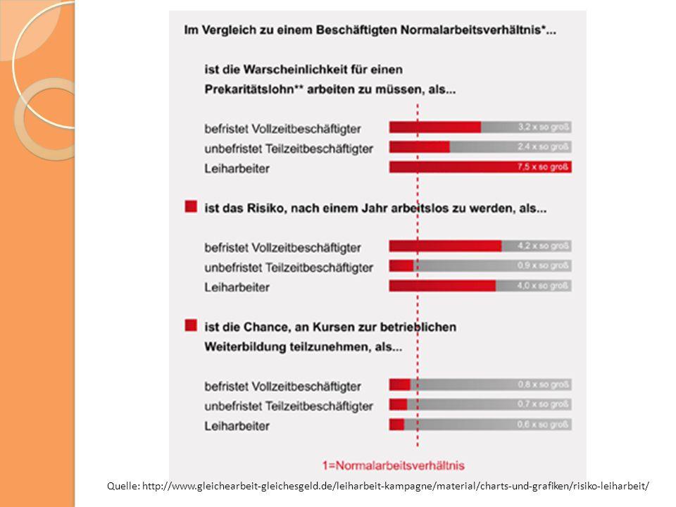Quelle: http://www.gleichearbeit-gleichesgeld.de/leiharbeit-kampagne/material/charts-und-grafiken/risiko-leiharbeit/