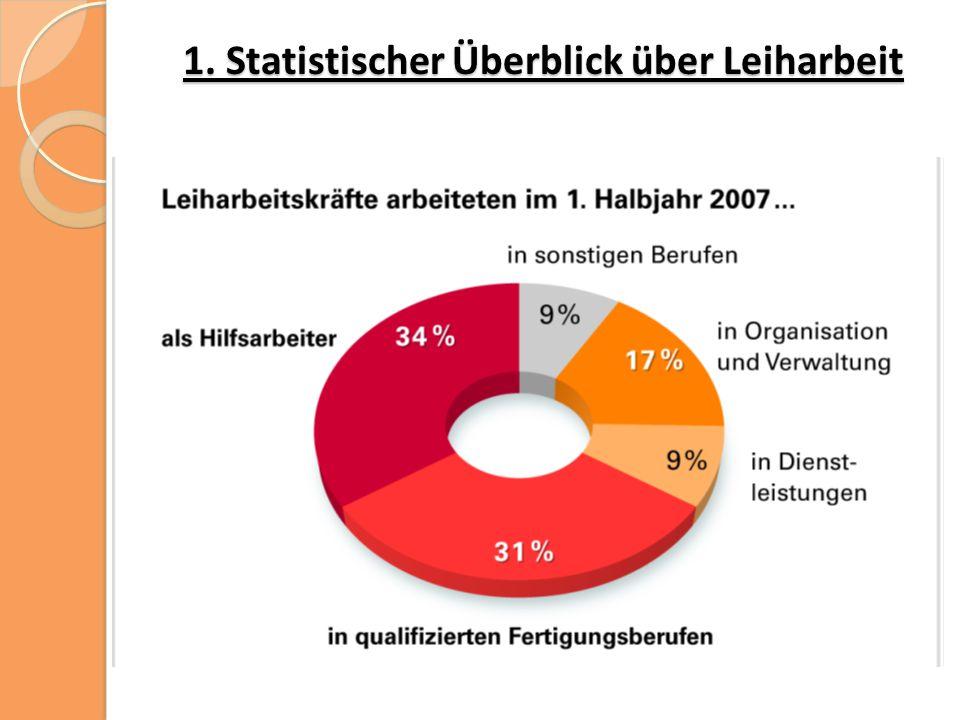 """Quellen Dörre, Klaus (2005): Die """"Zone der Verwundbarkeit ."""
