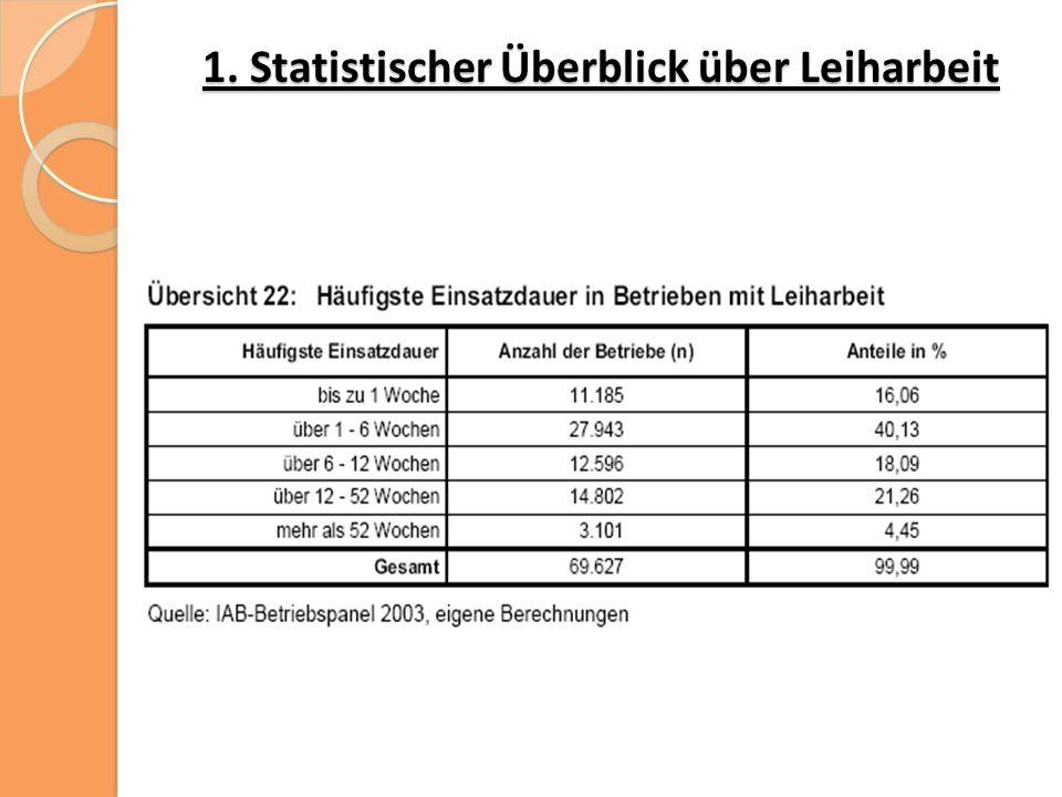 4.1 Monetäre Ressourcen Reproduktive Dimension: Unternehmen in westdeutscher Automobilindustrie Unternehmen im Raum Thüringen gleiche Stundenlöhne, wie Stammbelegschaft  Lohn nach westdeutschem Maßstab  Tätigkeit ist existenzsichernd deutlich unter 50 % des Stundenlohns der Festangestellten (Netto: 550 – 600€)  Tätigkeit nur bedingt existenzsichernd Beschäftigung für höchstens ein Jahr Beschäftigung ist unbegrenzt, aber von Auftragslage abhängig, mitunter: stundenweise Beschäftigung leicht kündbar leicht kündbar, keine Aussicht auf Klebeeffekt soziale Absicherung: Leiharbeit gefährdet soziale Absicherung und die Stabilität des Arbeitsverhältnisses  bei deutlich weniger Lohn  weniger Rentenansprüche