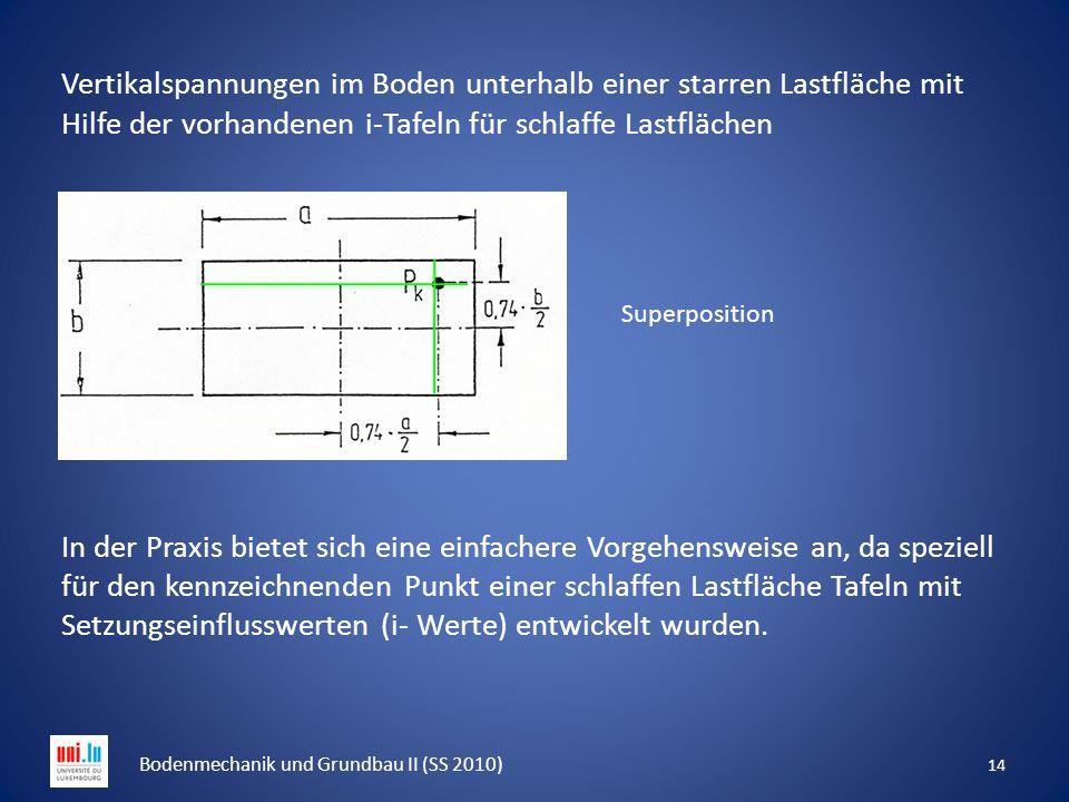 Vertikalspannungen im Boden unterhalb einer starren Lastfläche mit Hilfe der vorhandenen i-Tafeln für schlaffe Lastflächen In der Praxis bietet sich e