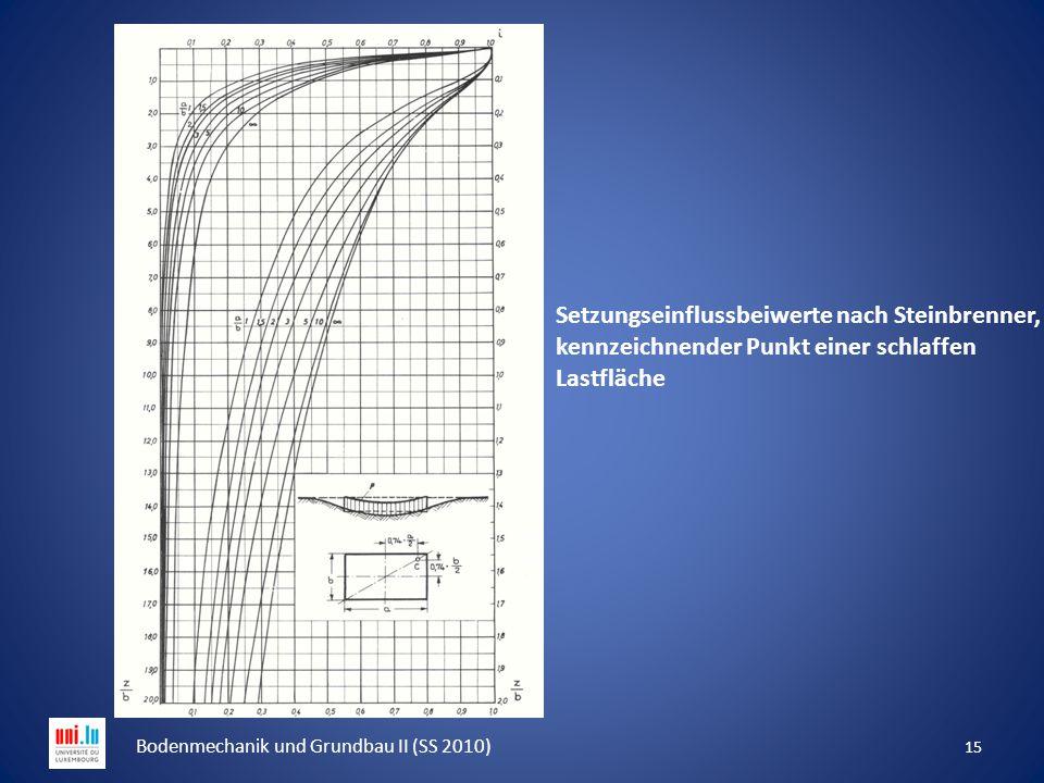 15 Bodenmechanik und Grundbau II (SS 2010) Setzungseinflussbeiwerte nach Steinbrenner, kennzeichnender Punkt einer schlaffen Lastfläche