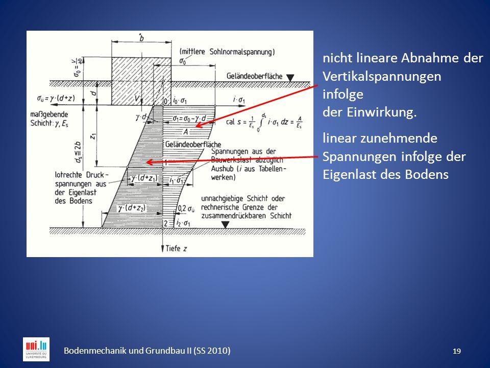 19 Bodenmechanik und Grundbau II (SS 2010) linear zunehmende Spannungen infolge der Eigenlast des Bodens nicht lineare Abnahme der Vertikalspannungen