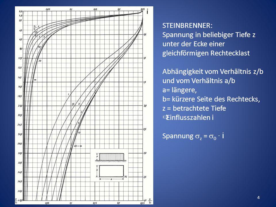 4 STEINBRENNER: Spannung in beliebiger Tiefe z unter der Ecke einer gleichförmigen Rechtecklast Abhängigkeit vom Verhältnis z/b und vom Verhältnis a/b