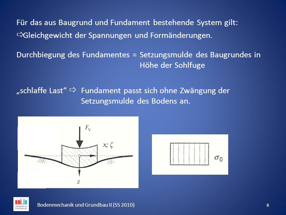 19 Bodenmechanik und Grundbau II (SS 2010) linear zunehmende Spannungen infolge der Eigenlast des Bodens nicht lineare Abnahme der Vertikalspannungen infolge der Einwirkung.