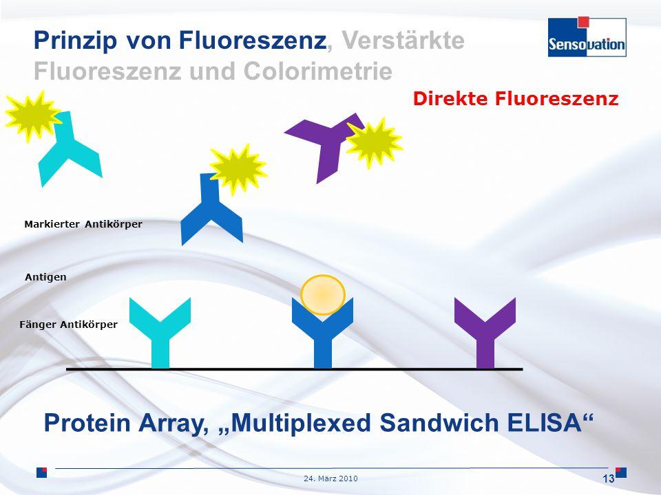 24. März 2010 13 Prinzip von Fluoreszenz, Verstärkte Fluoreszenz und Colorimetrie Fänger Antikörper Antigen Markierter Antikörper Direkte Fluoreszenz