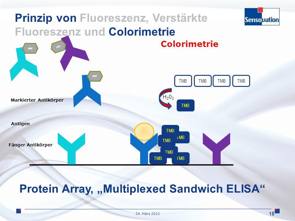 "24. März 2010 TMB 15 H202H202 HRP TMB Fänger Antikörper Antigen Markierter Antikörper Colorimetrie Protein Array, ""Multiplexed Sandwich ELISA"" Prinzip"
