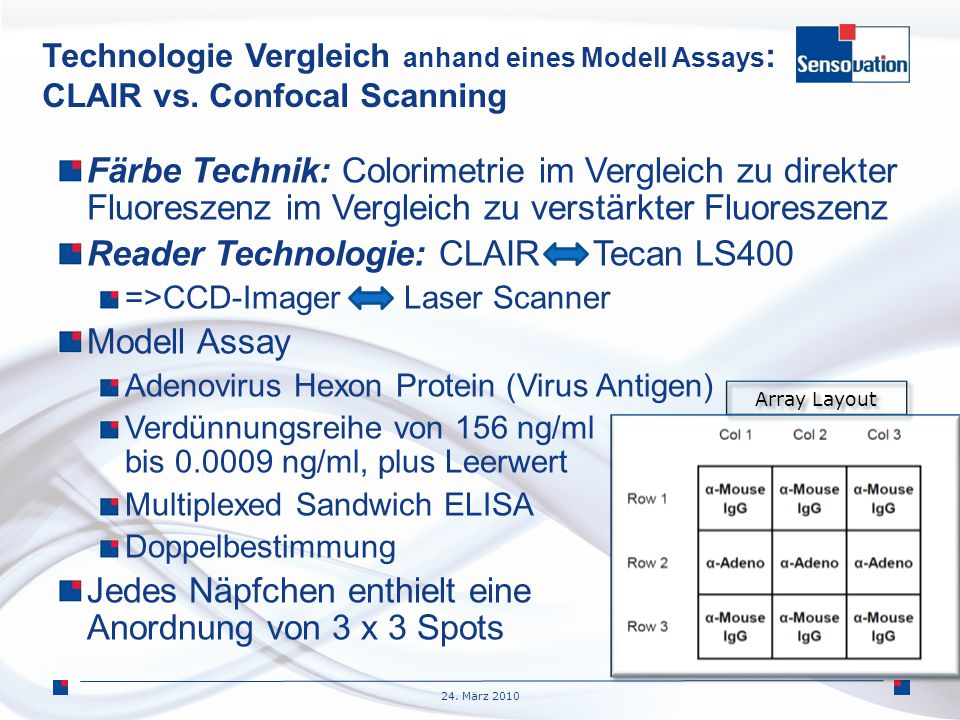 24. März 2010 Technologie Vergleich anhand eines Modell Assays : CLAIR vs. Confocal Scanning Färbe Technik: Colorimetrie im Vergleich zu direkter Fluo