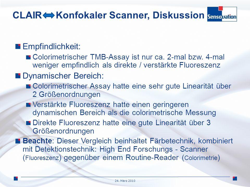 24. März 2010 CLAIR Konfokaler Scanner, Diskussion Empfindlichkeit: Colorimetrischer TMB-Assay ist nur ca. 2-mal bzw. 4-mal weniger empfindlich als di