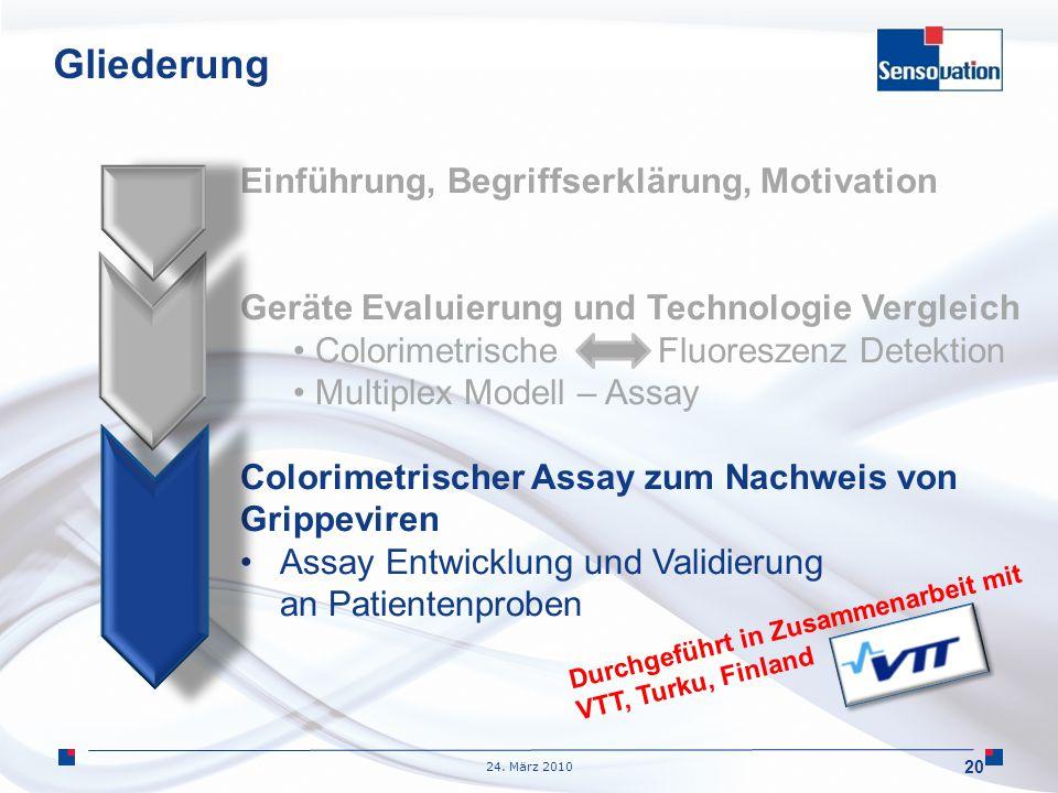 24. März 2010 Gliederung Einführung, Begriffserklärung, Motivation Geräte Evaluierung und Technologie Vergleich Colorimetrische Fluoreszenz Detektion