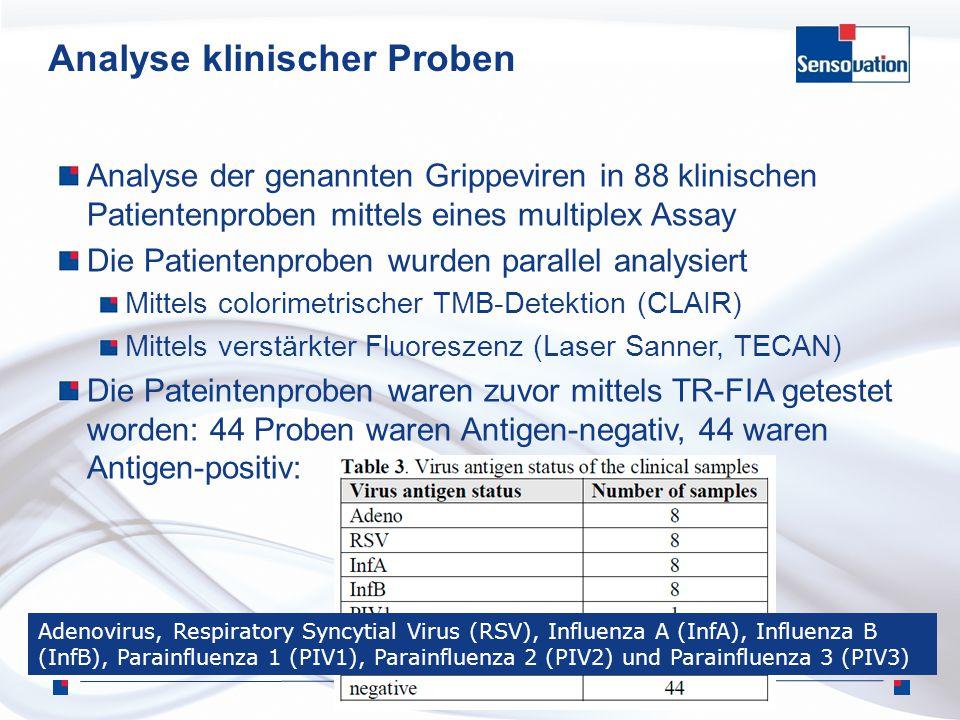 24. März 2010 Analyse klinischer Proben Analyse der genannten Grippeviren in 88 klinischen Patientenproben mittels eines multiplex Assay Die Patienten