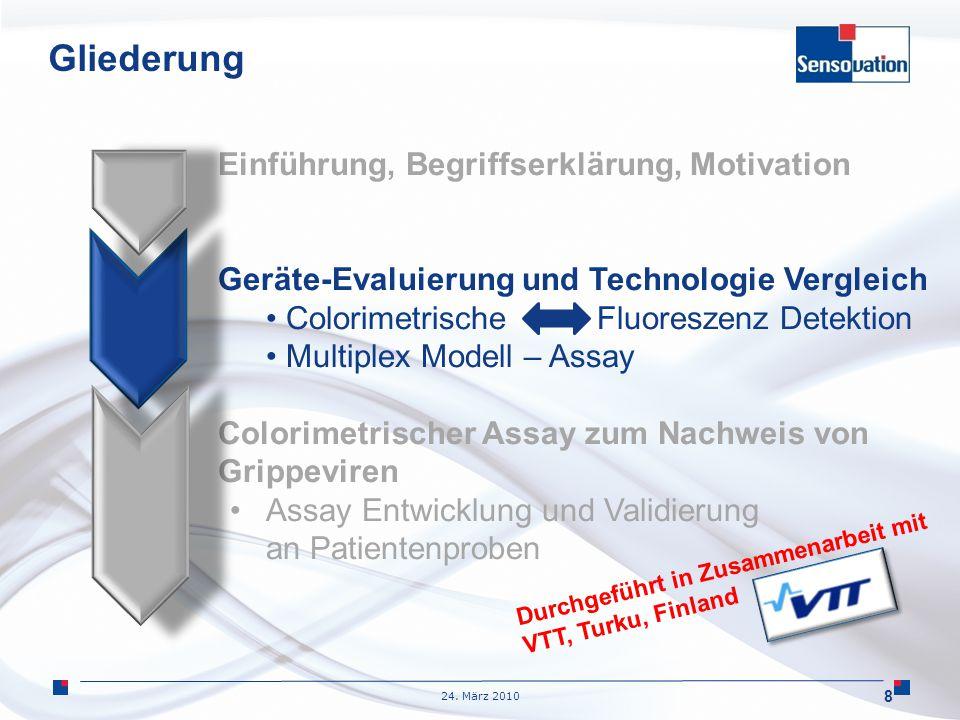 24. März 2010 Gliederung Einführung, Begriffserklärung, Motivation Geräte-Evaluierung und Technologie Vergleich Colorimetrische Fluoreszenz Detektion