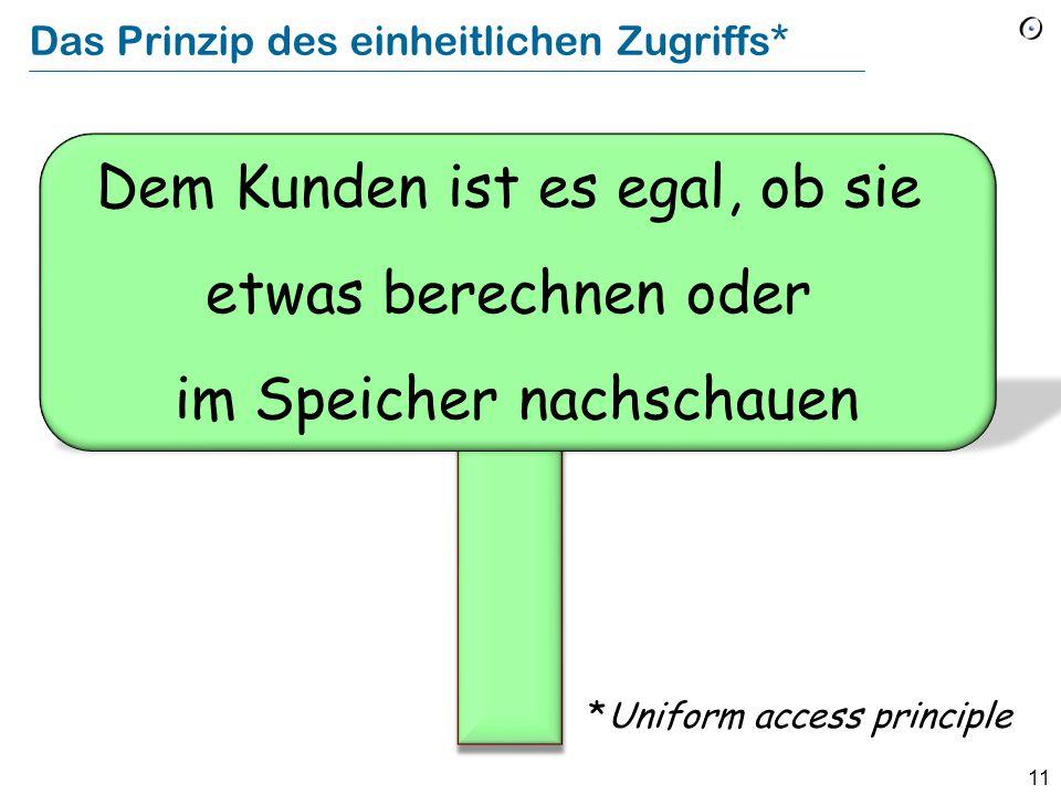 11 Das Prinzip des einheitlichen Zugriffs* Dem Kunden ist es egal, ob sie etwas berechnen oder im Speicher nachschauen *Uniform access principle