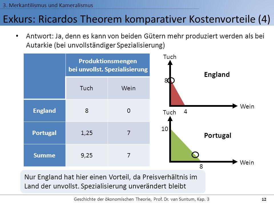 Exkurs: Ricardos Theorem komparativer Kostenvorteile (4) 3. Merkantilismus und Kameralismus Geschichte der ökonomischen Theorie, Prof. Dr. van Suntum,