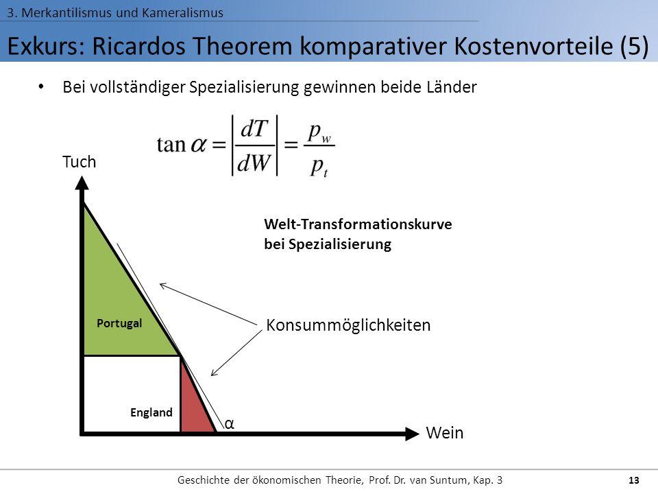 Exkurs: Ricardos Theorem komparativer Kostenvorteile (5) 3. Merkantilismus und Kameralismus Geschichte der ökonomischen Theorie, Prof. Dr. van Suntum,