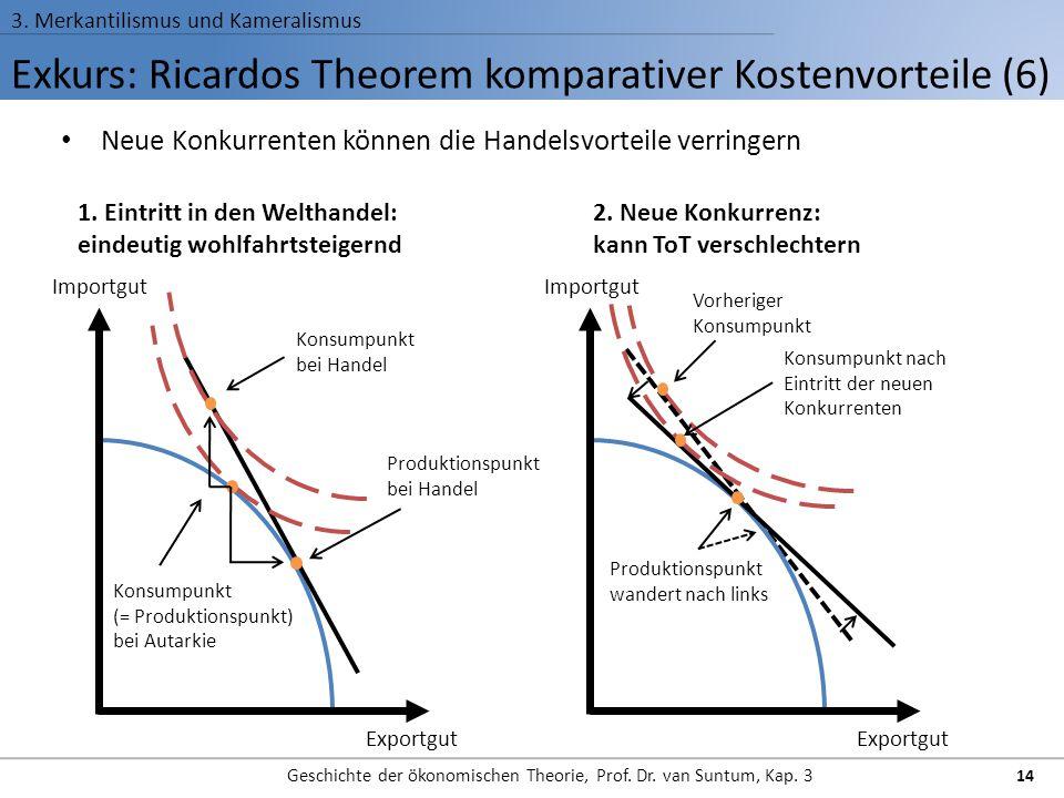 Exkurs: Ricardos Theorem komparativer Kostenvorteile (6) 3. Merkantilismus und Kameralismus Geschichte der ökonomischen Theorie, Prof. Dr. van Suntum,
