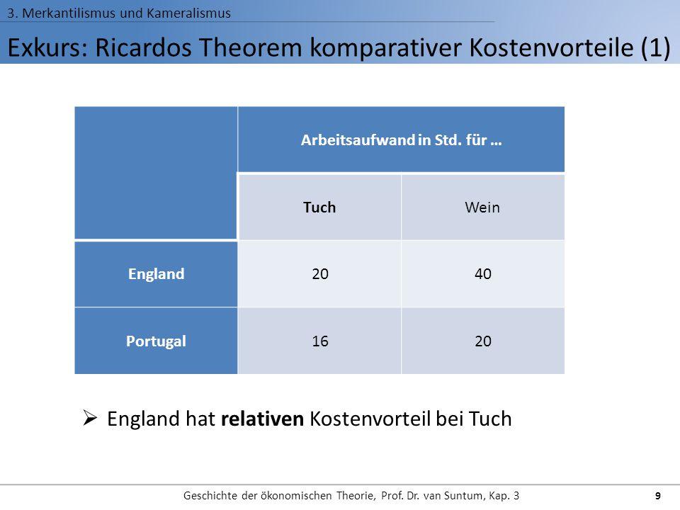Exkurs: Ricardos Theorem komparativer Kostenvorteile (1) 3. Merkantilismus und Kameralismus Geschichte der ökonomischen Theorie, Prof. Dr. van Suntum,