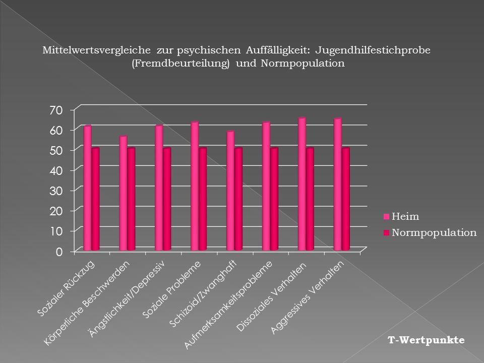 T-Wertpunkte Mittelwertsvergleiche zur psychischen Auffälligkeit: Jugendhilfestichprobe (Fremdbeurteilung) und Normpopulation