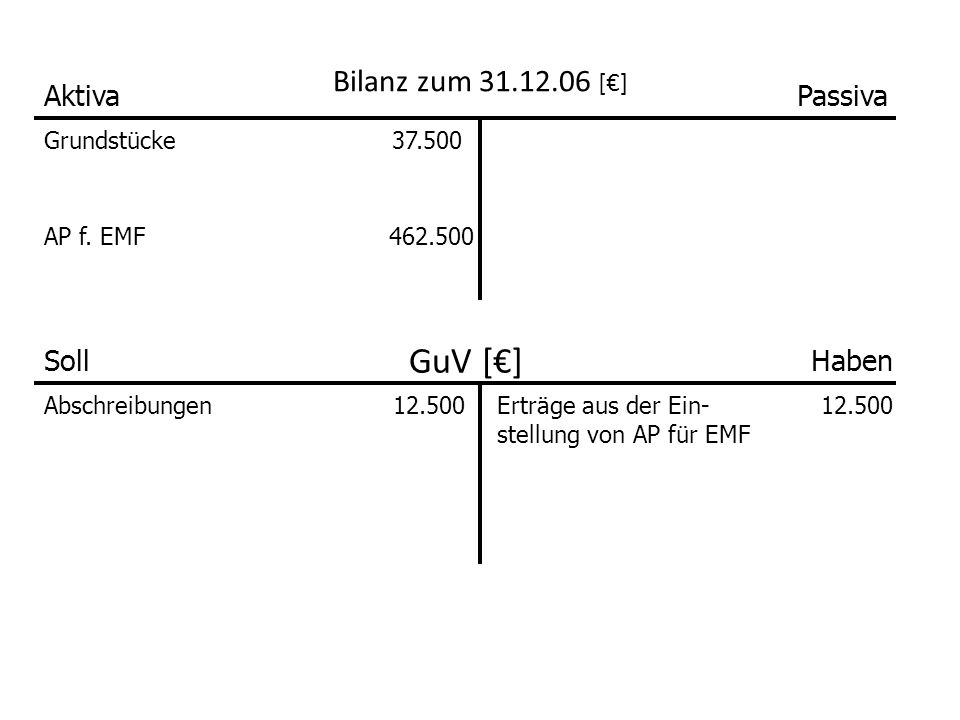 Bilanz zum 31.12.06 [€] AktivaPassiva Grundstücke37.500 AP f.