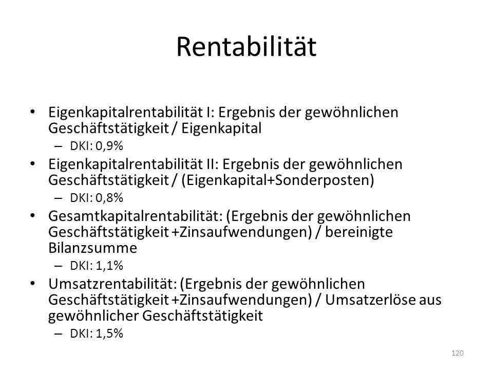 Rentabilität Eigenkapitalrentabilität I: Ergebnis der gewöhnlichen Geschäftstätigkeit / Eigenkapital – DKI: 0,9% Eigenkapitalrentabilität II: Ergebnis der gewöhnlichen Geschäftstätigkeit / (Eigenkapital+Sonderposten) – DKI: 0,8% Gesamtkapitalrentabilität: (Ergebnis der gewöhnlichen Geschäftstätigkeit +Zinsaufwendungen) / bereinigte Bilanzsumme – DKI: 1,1% Umsatzrentabilität: (Ergebnis der gewöhnlichen Geschäftstätigkeit +Zinsaufwendungen) / Umsatzerlöse aus gewöhnlicher Geschäftstätigkeit – DKI: 1,5% 120