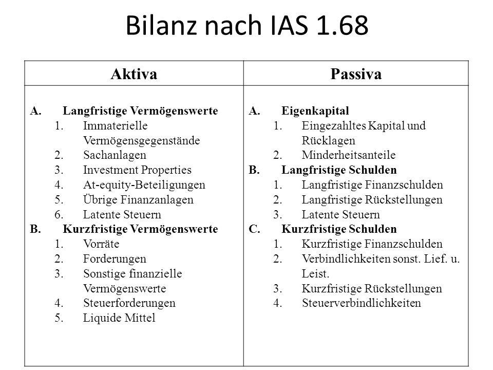 Bilanz nach IAS 1.68 AktivaPassiva A.Langfristige Vermögenswerte 1.Immaterielle Vermögensgegenstände 2.Sachanlagen 3.Investment Properties 4.At-equity-Beteiligungen 5.Übrige Finanzanlagen 6.Latente Steuern B.Kurzfristige Vermögenswerte 1.Vorräte 2.Forderungen 3.Sonstige finanzielle Vermögenswerte 4.Steuerforderungen 5.Liquide Mittel A.Eigenkapital 1.Eingezahltes Kapital und Rücklagen 2.Minderheitsanteile B.Langfristige Schulden 1.Langfristige Finanzschulden 2.Langfristige Rückstellungen 3.Latente Steuern C.Kurzfristige Schulden 1.Kurzfristige Finanzschulden 2.Verbindlichkeiten sonst.