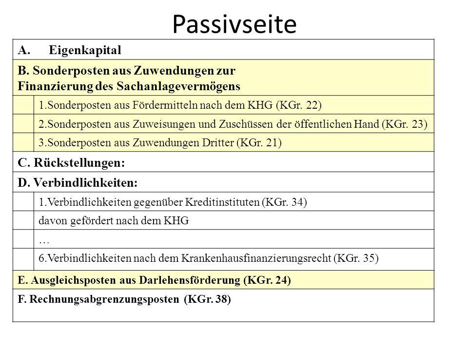 Passivseite A.Eigenkapital B.