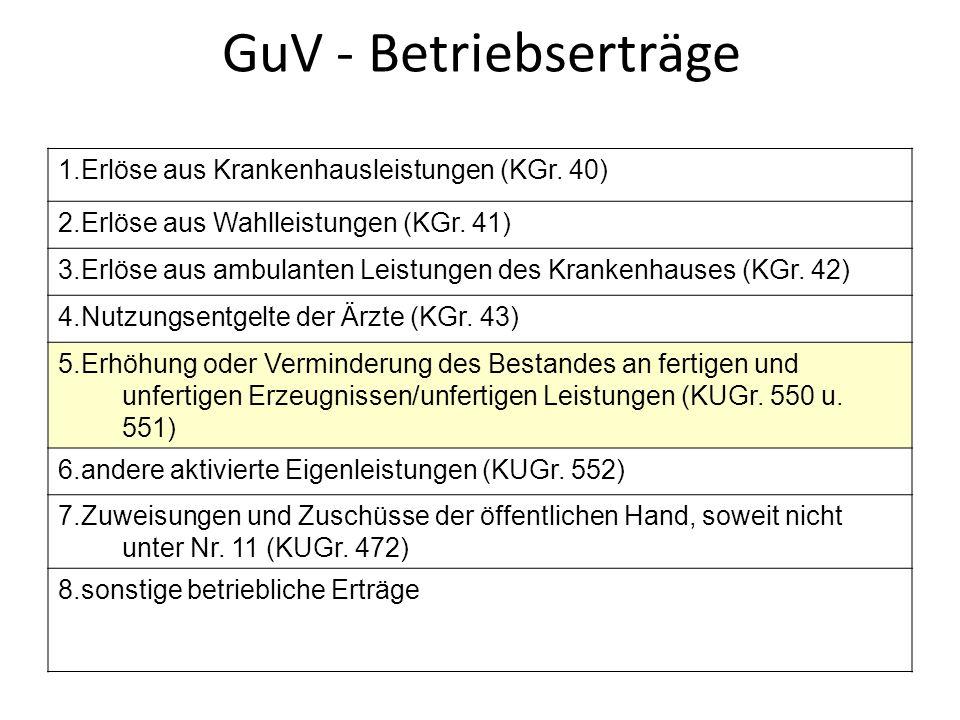 GuV - Betriebserträge 1.Erlöse aus Krankenhausleistungen (KGr.