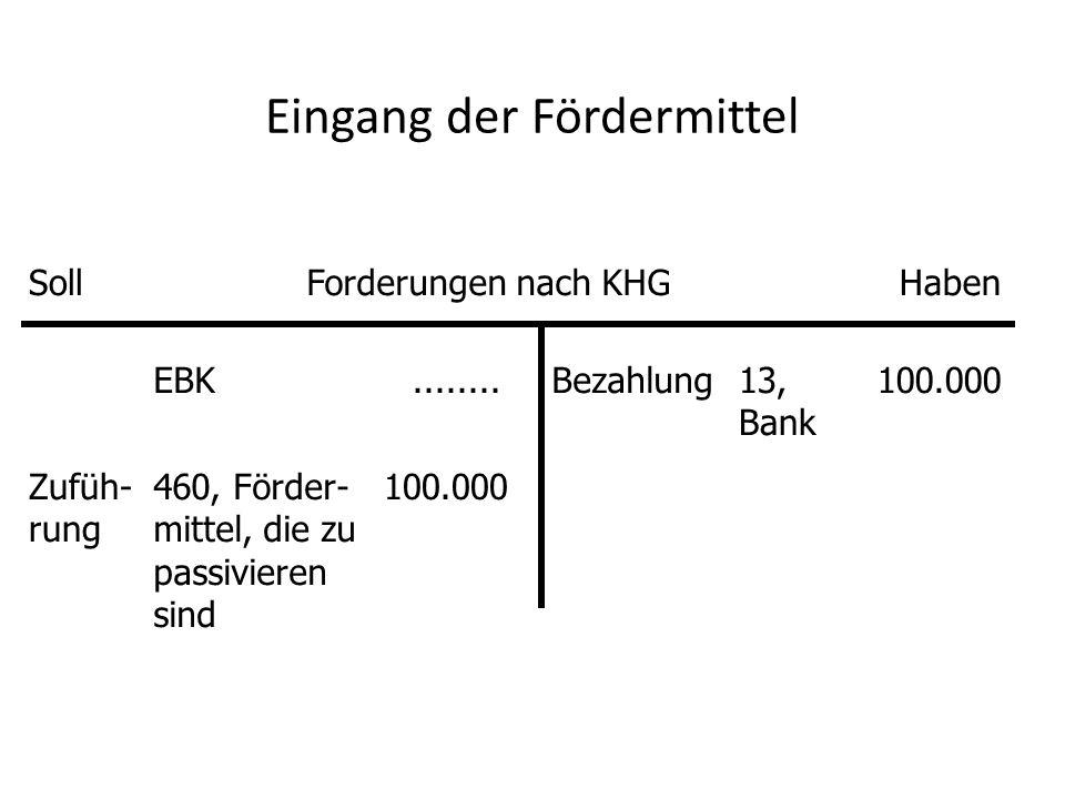 Eingang der Fördermittel SollForderungen nach KHGHaben EBK........Bezahlung13, Bank 100.000 Zufüh- rung 460, Förder- mittel, die zu passivieren sind 100.000