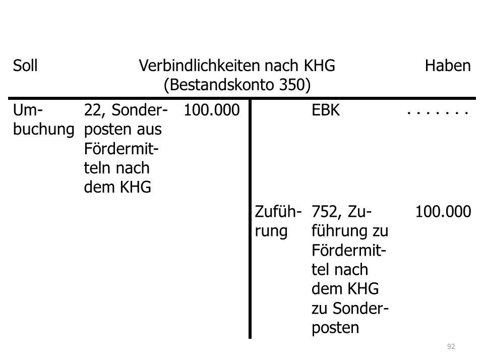 SollVerbindlichkeiten nach KHG (Bestandskonto 350) Haben Um- buchung 22, Sonder- posten aus Fördermit- teln nach dem KHG 100.000EBK.......