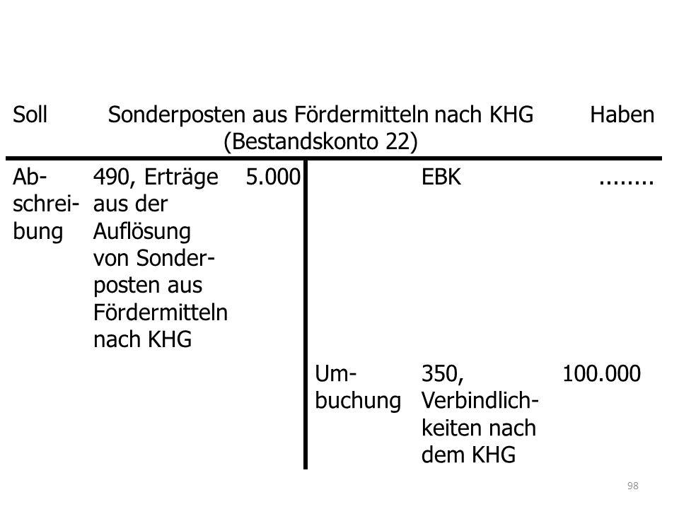 SollSonderposten aus Fördermitteln nach KHG (Bestandskonto 22) Haben Ab- schrei- bung 490, Erträge aus der Auflösung von Sonder- posten aus Fördermitteln nach KHG 5.000EBK........