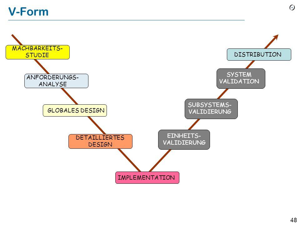 47 Das Wasserfall-Modell Machbarkeits -studie Anforder- ungen Spezifikation Globales Design Detailliertes Design Implemen- tation V & V Distribution
