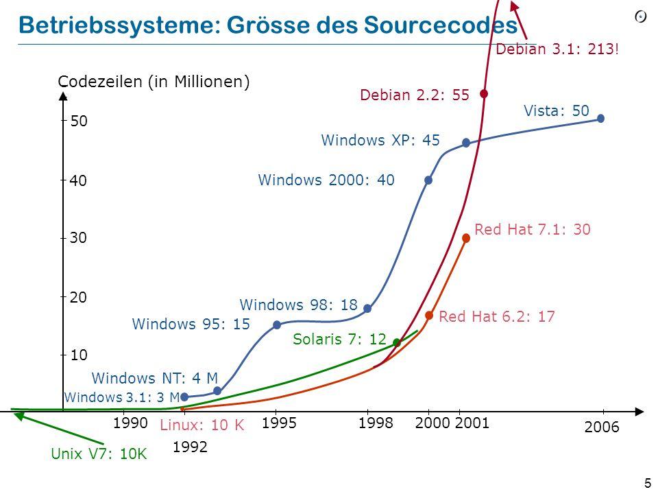 4 Moore's Gesetz Ungefähre Verdopplung der Rechenleistung alle achtzehn Monate, für vergleichbare Preise 2000 1 MHz 10 MHz 1 GHz 100 MHz 1990 19801970 8008: < 1 MHz 80386: 33 MHz 80486: 50 MHz Pentium: 133 MHz Pentium IV: 1.3 GHz Geschwindigkeit der Intel-Prozessoren (1 Hertz = 1 Taktzyklus pro Sekunde) 3.8 GHz zu 1 GHz: 26 Jahre von 1 zu 2 GHz: Monate