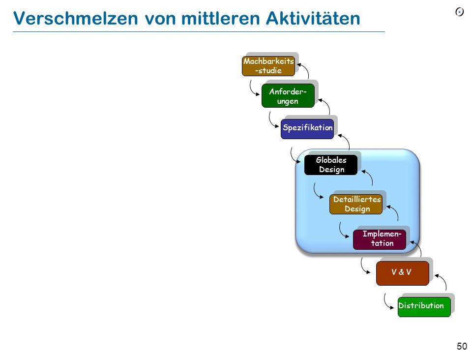 49 Argumente für den Wasserfall (nach B.W. Boehm: Software engineering economics)  Die Aktivitäten sind nötig (Aber: Verschmelzen von mittleren Aktiv