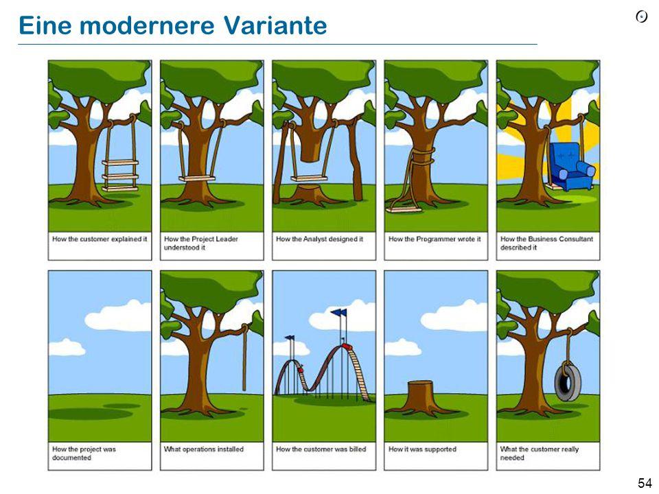 53 Lebenszyklus: impedance mismatches Von Management angefordert Von dem Projektleiter definiert Von Systems gestaltet Von Programming implementiert Von Operations installiert Was der Benutzer wollte (Pre-1970 cartoon; Quelle unbekannt)