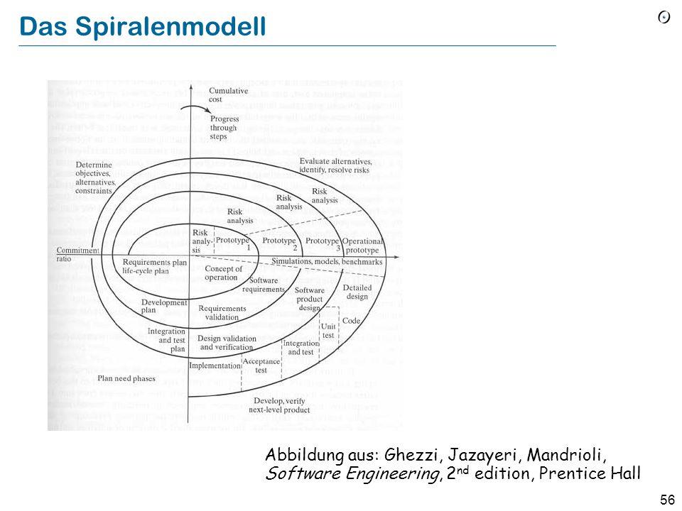 55 Das Spiralenmodell (Boehm) Ein Wasserfall-ähnlicher Ansatz auf aufeinanderfolgende Prototypen Iteration 1 Iteration 2 Iteration 3
