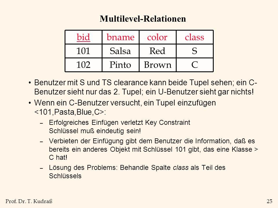 Prof. Dr. T. Kudraß25 Multilevel-Relationen Benutzer mit S und TS clearance kann beide Tupel sehen; ein C- Benutzer sieht nur das 2. Tupel; ein U-Benu