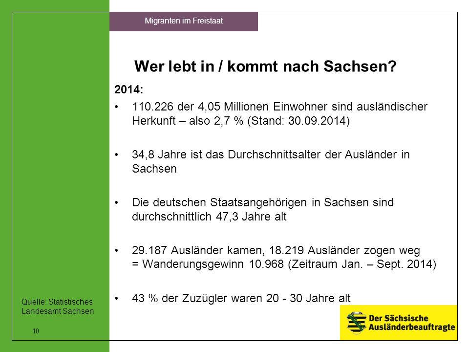 Wer lebt in / kommt nach Sachsen? 2014: 110.226 der 4,05 Millionen Einwohner sind ausländischer Herkunft – also 2,7 % (Stand: 30.09.2014) 34,8 Jahre i