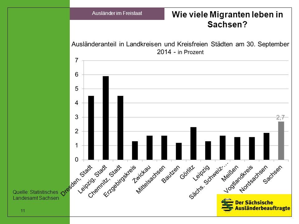 Wie viele Migranten leben in Sachsen? 11 Ausländer im Freistaat Quelle: Statistisches Landesamt Sachsen