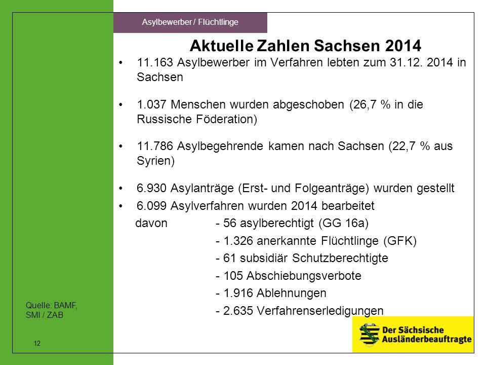 Aktuelle Zahlen Sachsen 2014 11.163 Asylbewerber im Verfahren lebten zum 31.12. 2014 in Sachsen 1.037 Menschen wurden abgeschoben (26,7 % in die Russi